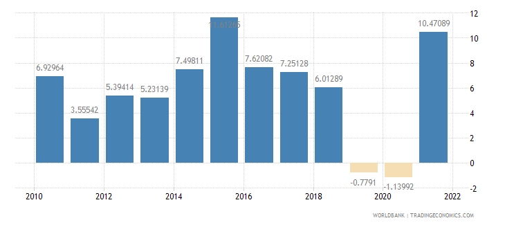 south asia manufacturing value added annual percent growth wb data