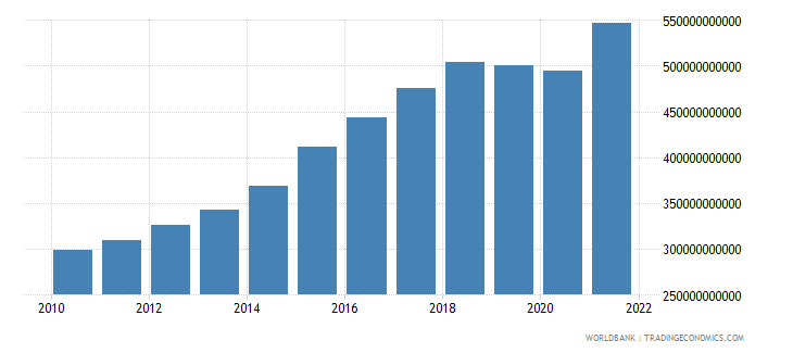 south asia manufacturing value added constant 2000 us dollar wb data
