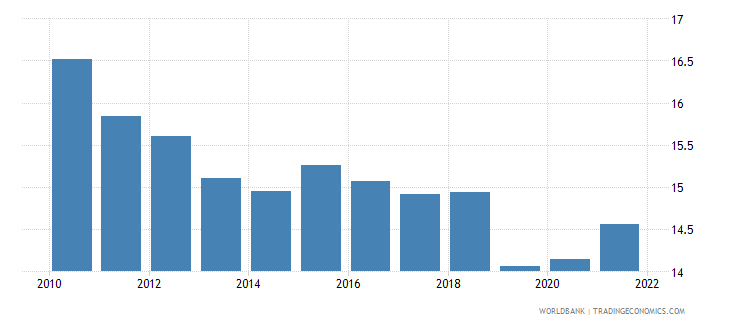 south asia manufacturing value added percent of gdp wb data