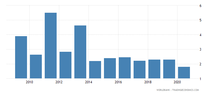 south asia merchandise exports by the reporting economy residual percent of total merchandise exports wb data