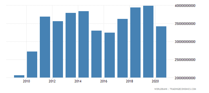 south asia merchandise exports by the reporting economy us dollar wb data