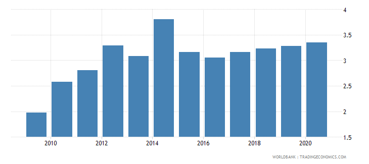south asia merchandise exports to developing economies in latin america  the caribbean percent of total merchandise exports wb data