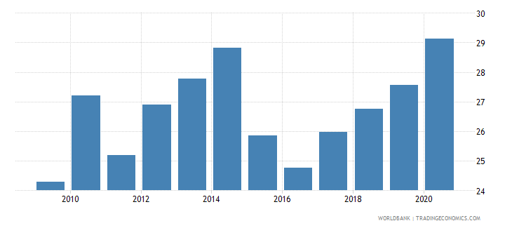 south asia merchandise exports to developing economies outside region percent of total merchandise exports wb data