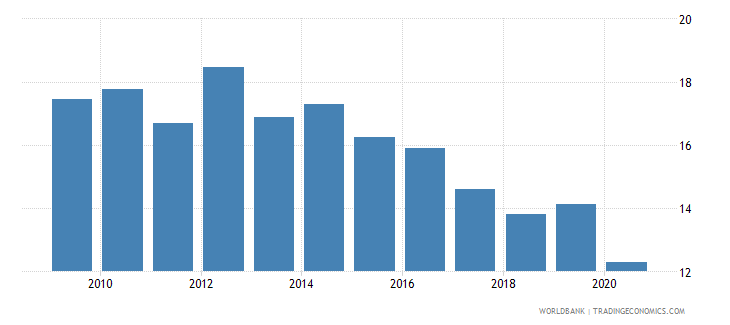south asia merchandise exports to economies in the arab world percent of total merchandise exports wb data