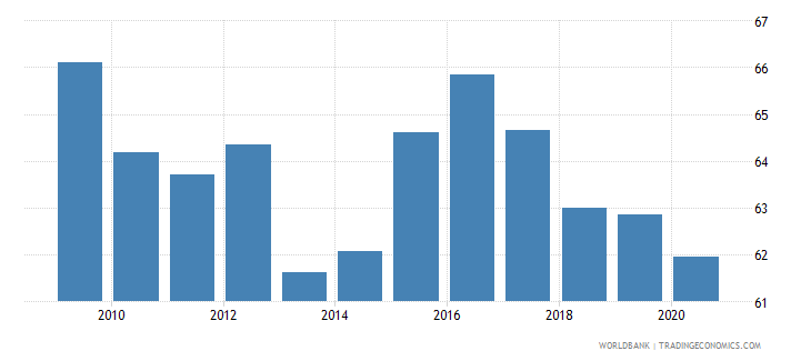 south asia merchandise exports to high income economies percent of total merchandise exports wb data