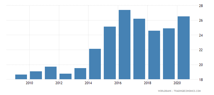 south asia merchandise imports from developing economies in east asia  pacific percent of total merchandise imports wb data