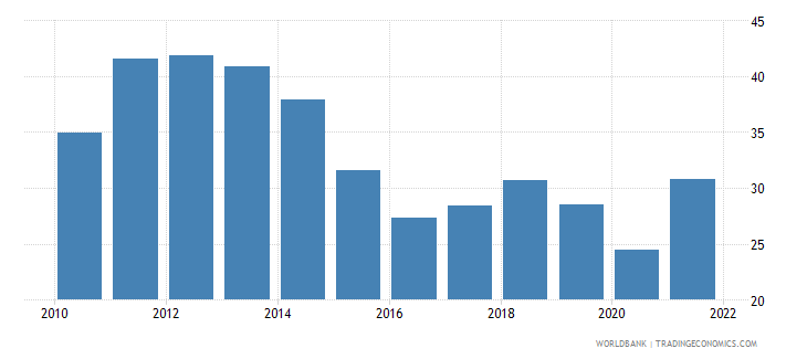 south asia merchandise trade percent of gdp wb data