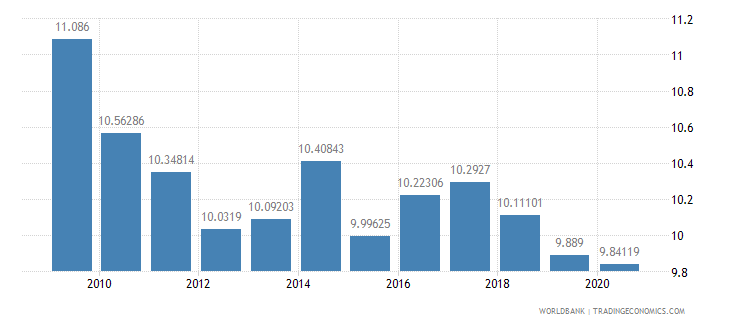south asia military expenditure percent of central government expenditure wb data