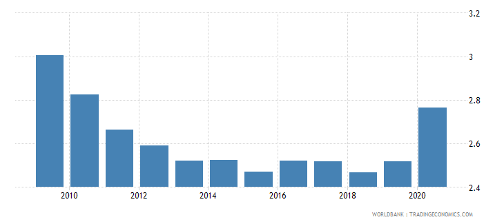 south asia military expenditure percent of gdp wb data