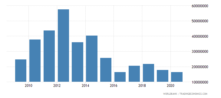 south asia net bilateral aid flows from dac donors australia us dollar wb data