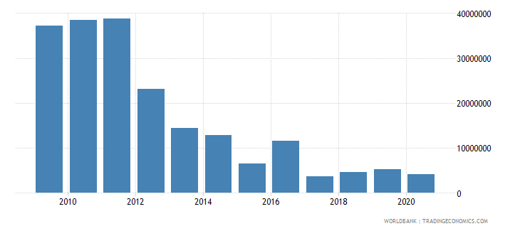 south asia net bilateral aid flows from dac donors belgium us dollar wb data