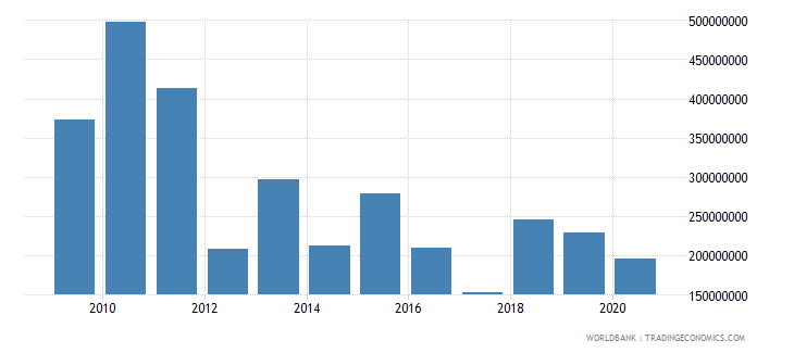 south asia net bilateral aid flows from dac donors canada us dollar wb data
