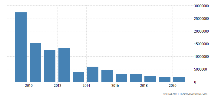 south asia net bilateral aid flows from dac donors czech republic current us$ wb data