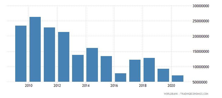 south asia net bilateral aid flows from dac donors denmark us dollar wb data