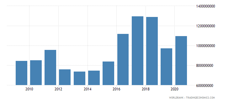 south asia net bilateral aid flows from dac donors european commission us dollar wb data