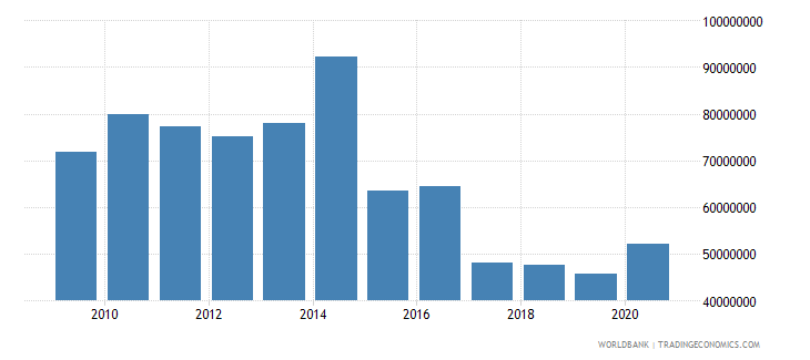 south asia net bilateral aid flows from dac donors finland us dollar wb data
