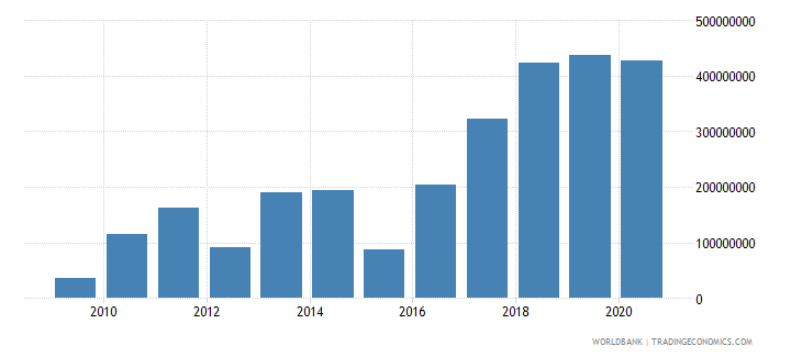 south asia net bilateral aid flows from dac donors france us dollar wb data