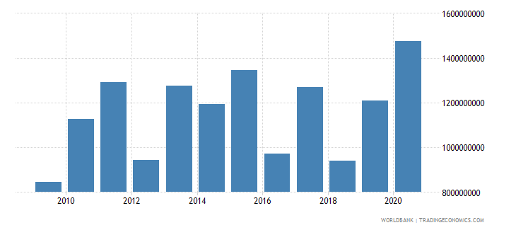 south asia net bilateral aid flows from dac donors germany us dollar wb data