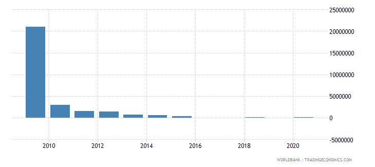 south asia net bilateral aid flows from dac donors greece us dollar wb data