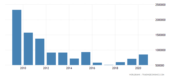 south asia net bilateral aid flows from dac donors iceland current us$ wb data