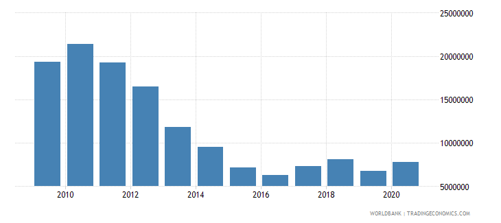south asia net bilateral aid flows from dac donors ireland us dollar wb data