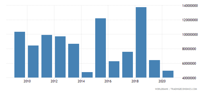 south asia net bilateral aid flows from dac donors italy us dollar wb data