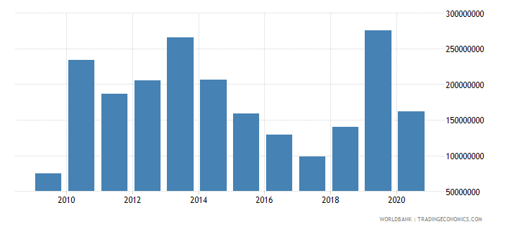 south asia net bilateral aid flows from dac donors korea rep us dollar wb data