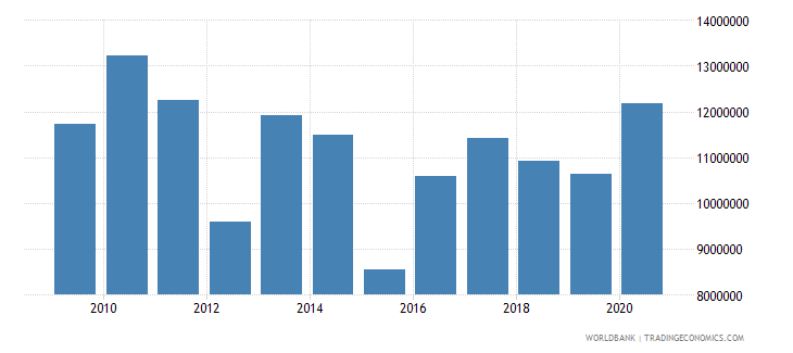 south asia net bilateral aid flows from dac donors luxembourg us dollar wb data