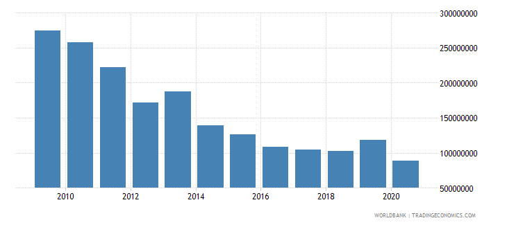 south asia net bilateral aid flows from dac donors netherlands us dollar wb data