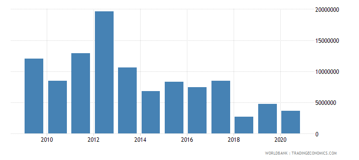 south asia net bilateral aid flows from dac donors new zealand us dollar wb data