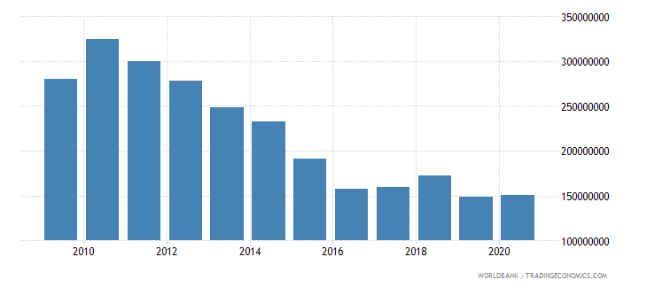 south asia net bilateral aid flows from dac donors norway us dollar wb data