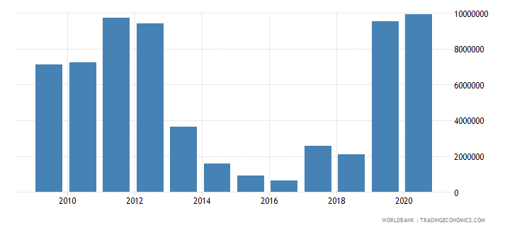 south asia net bilateral aid flows from dac donors poland current us$ wb data