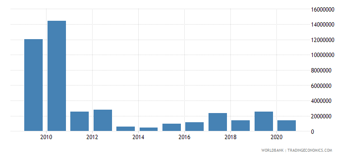 south asia net bilateral aid flows from dac donors portugal us dollar wb data