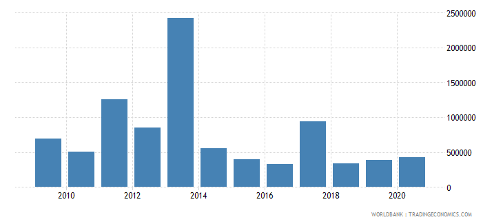 south asia net bilateral aid flows from dac donors slovak republic current us$ wb data