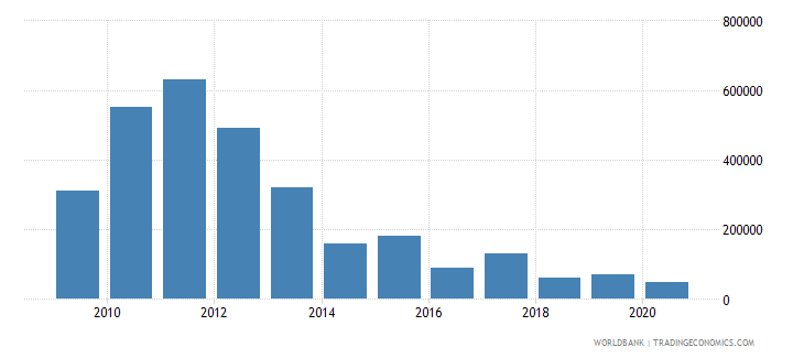 south asia net bilateral aid flows from dac donors slovenia current us$ wb data