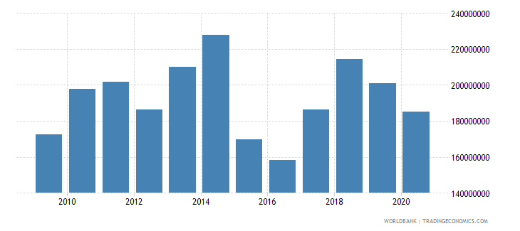 south asia net bilateral aid flows from dac donors sweden us dollar wb data