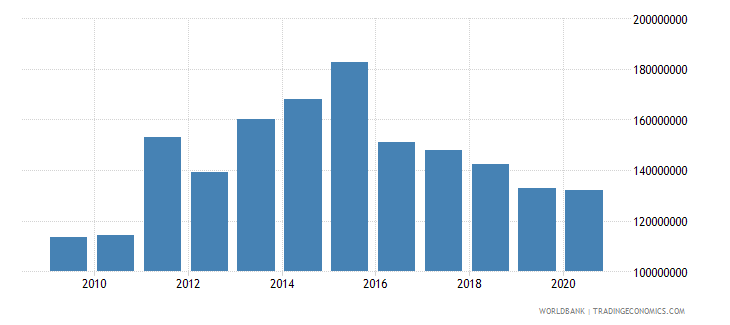 south asia net bilateral aid flows from dac donors switzerland us dollar wb data