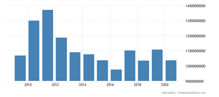 south asia net bilateral aid flows from dac donors total us dollar wb data
