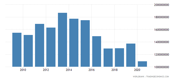 south asia net bilateral aid flows from dac donors united kingdom us dollar wb data