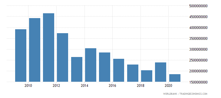 south asia net bilateral aid flows from dac donors united states us dollar wb data