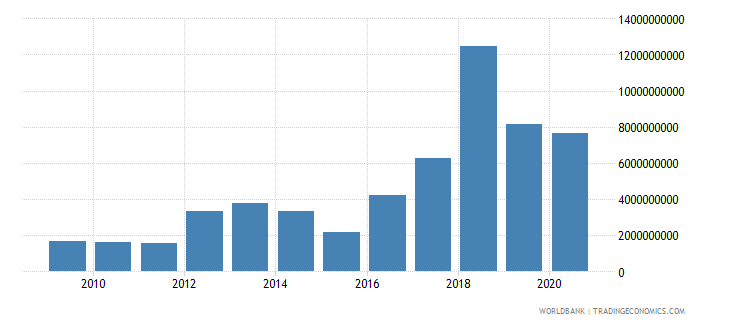 south asia net financial flows bilateral nfl us dollar wb data