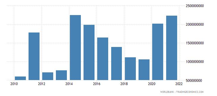 south asia net financial flows ida nfl us dollar wb data