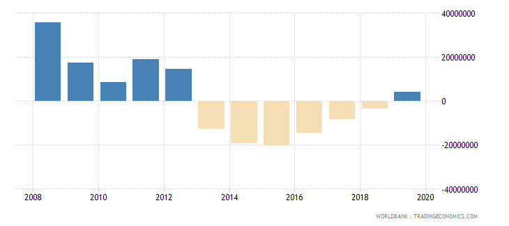 south asia net financial flows imf concessional nfl us dollar wb data