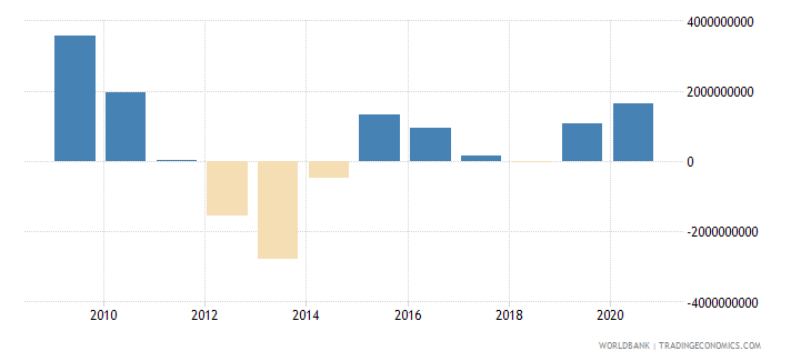 south asia net financial flows imf nonconcessional nfl us dollar wb data