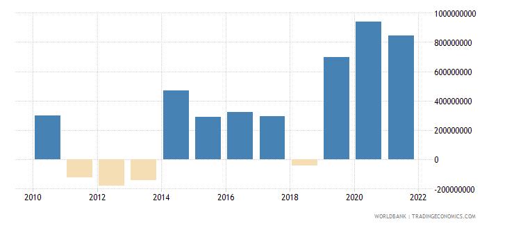 south asia net financial flows rdb concessional nfl us dollar wb data