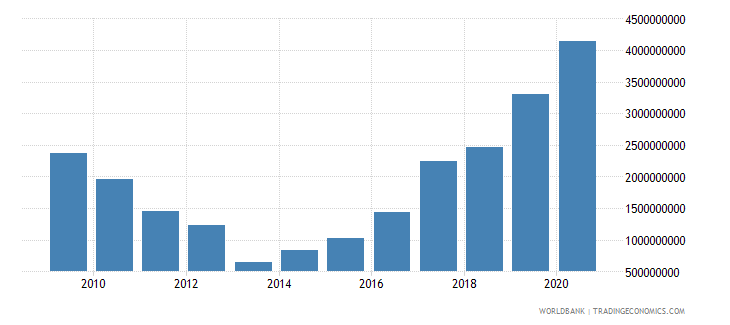 south asia net financial flows rdb nonconcessional nfl us dollar wb data