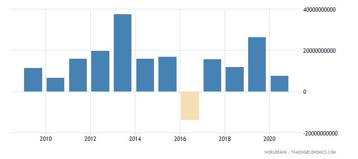 south asia net flows on external debt private nonguaranteed png nfl us dollar wb data