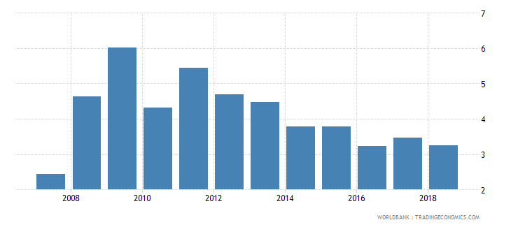 south asia net incurrence of liabilities total percent of gdp wb data