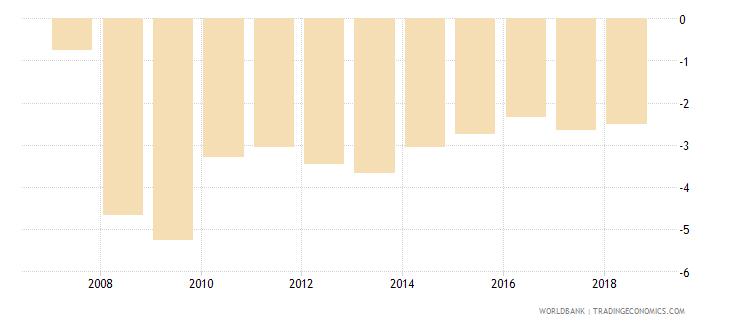 south asia net lending   net borrowing  percent of gdp wb data