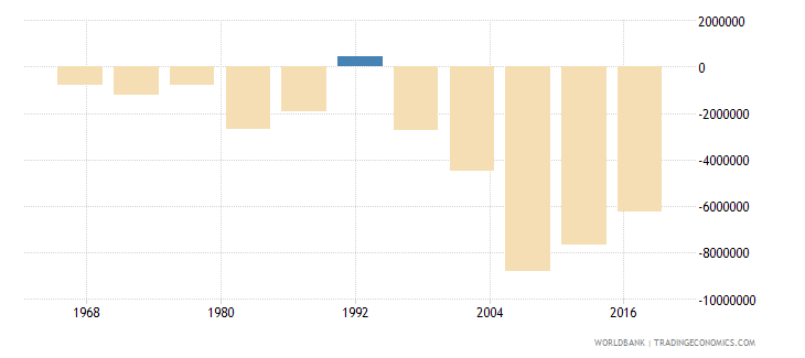 south asia net migration wb data
